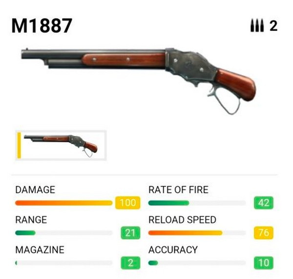 Inilah Urutan Senjata Shotgun Free Fire Terbaik 2020 Shotgun Putar Menang
