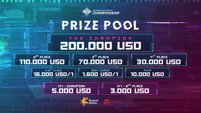 AIC 2020 Bakal Berikan Hadiah Terbesar Sepanjang Turnamen MOBA