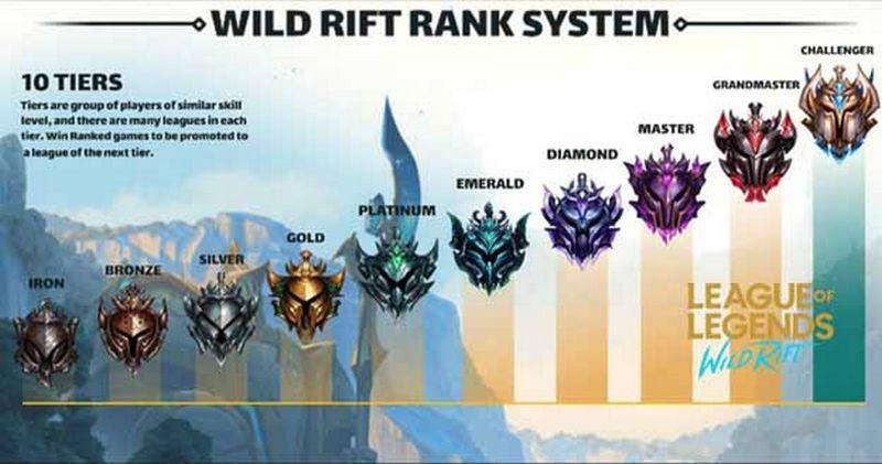 Sistem Rank LoL Wild Rift