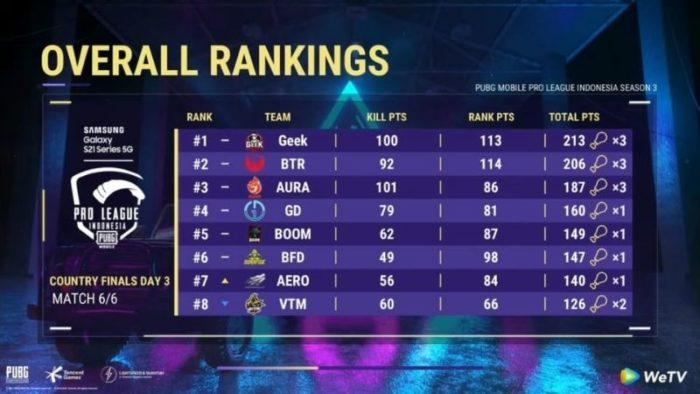 Overall Rankings PMPL ID Season 3